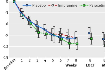 Restoring Study 329: efficacy and harms of paroxetine and imipramine in treatment of major depression in adolescence