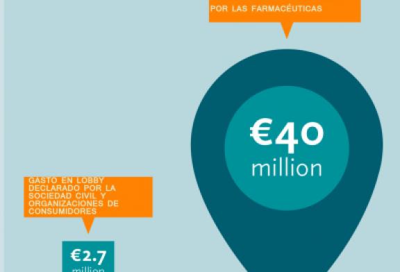 ¿Cuánto gasta la industria farmacéutica en hacer presión a los poderes públicos?