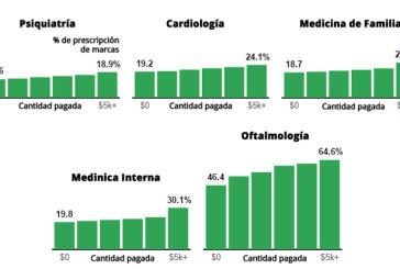 Los médicos que reciben dinero de la industria prescriben menos genéricos