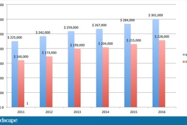 Compensation: Are Physicians Better Off Now Than 6 Years Ago?