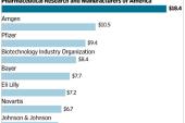 La industria farmacéutica y los fondos dedicados a lobbying en 2015