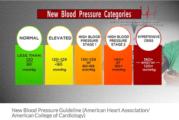 Sobrediagnóstico y sobretratamiento: crítica a los nuevos criterios diagnósticos de Hipertensión Arterial y Tensión Arterial Elevada. Por Sebastian Vignoli