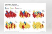 Gráficos ingenuos y falsos sobre la inmunidad de rebaño, por Juan Gérvas