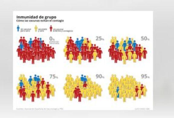 Año 2018: Gráficos ingenuos y falsos sobre la inmunidad de rebaño, por Juan Gérvas