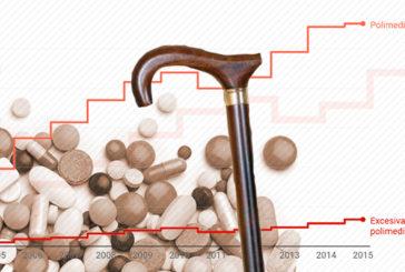 Mayores atiborrados de medicamentos: la polimedicación excesiva se multiplica por 10 en una década