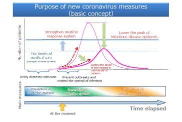 Japón [COVID-19] Respuestas del gobierno sobre la enfermedad del coronavirus 2019