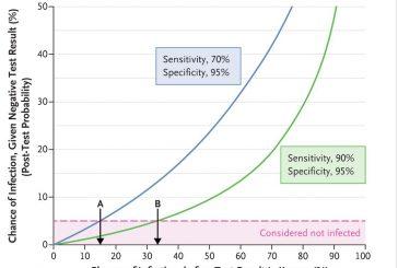 Pruebas falsas negativas para la infección por SARS-CoV-2: desafíos e implicaciones